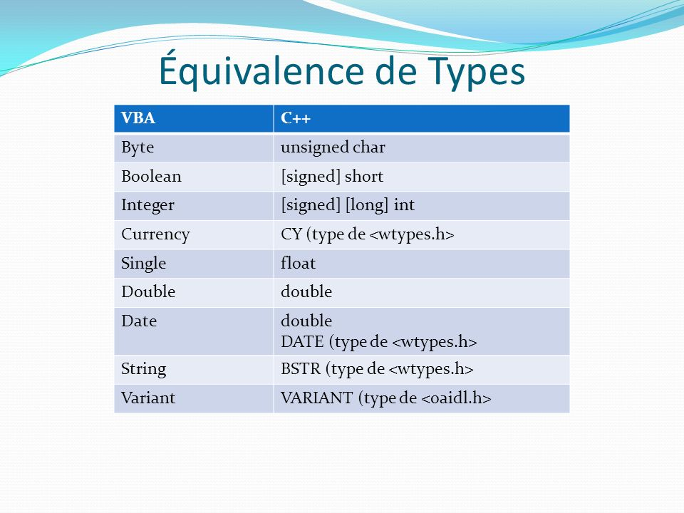 Équivalence de Types VBA C++ Byte unsigned char Boolean [signed] short